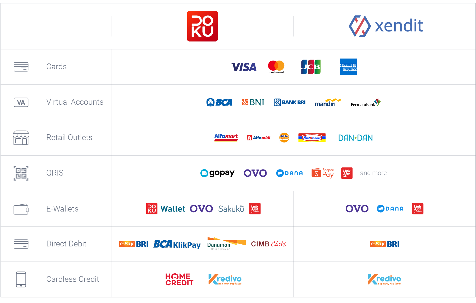 Doku vs Xendit Payment Channel