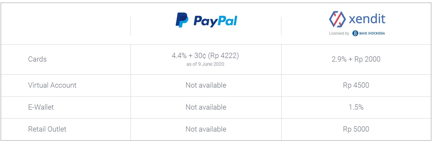 PayPal vs Xendit Pricing