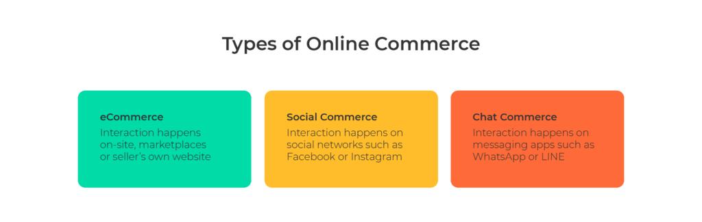 Online commerce types